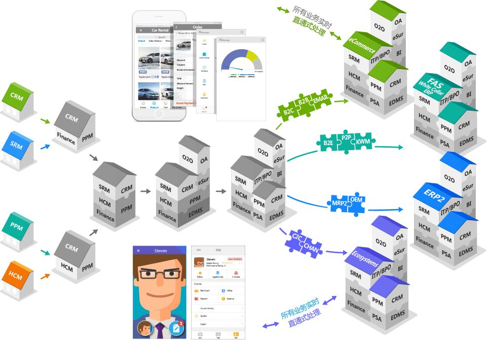 8MSaaS Cloud ERP Software