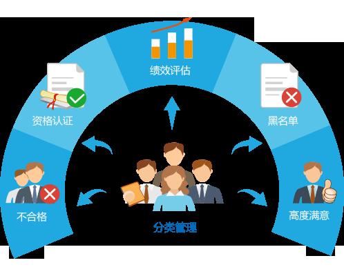 OA企业一体化管理