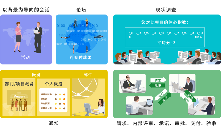 复杂项目管理系统