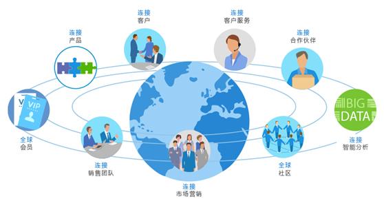 企业管理系统软件