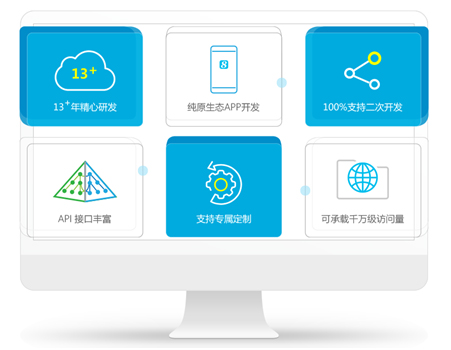 8Manage电商O2O平台