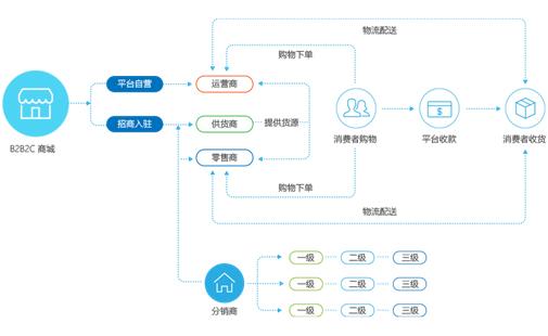 企业级电商管理平台
