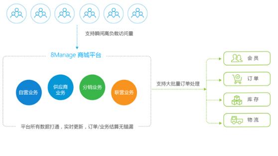 电商平台管理系统