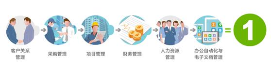 一体化管理平台