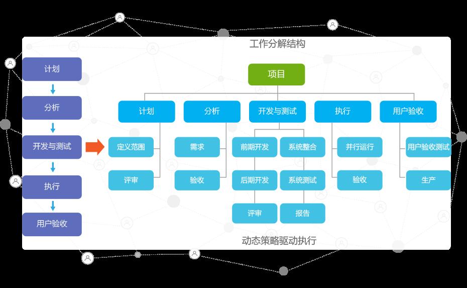 8Manage 项目管理:项目任务分解法怎样才是最有效的?