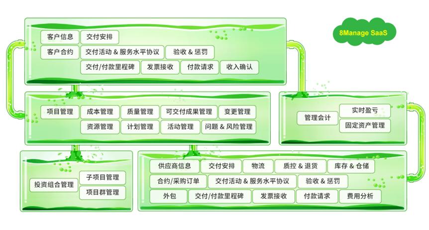 8Manage:为什么说项目的成功离不开项目管理系统?