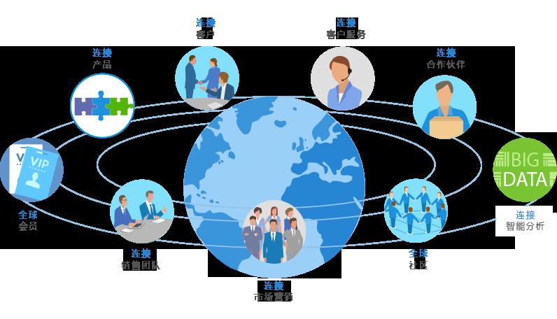 跨国公司管理系统