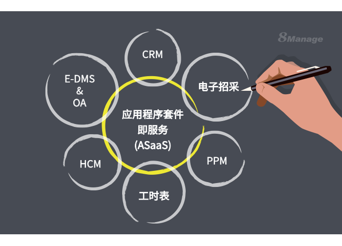 8Manage ASaaS模式