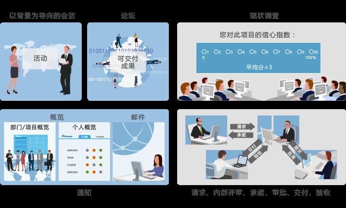 8Manage:项目管理常见问题及解决方案