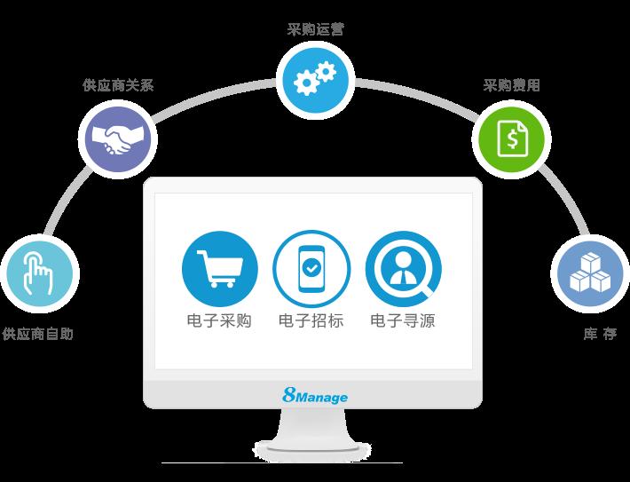 8Manage:中小企业为什么要进行电子招标采购?
