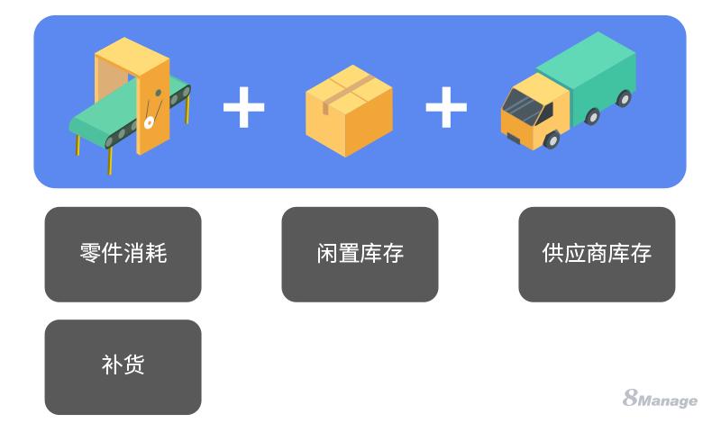 如何利用看板优化制造业供应链?